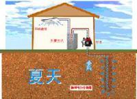 欧美住宅地热能利用-地源热泵