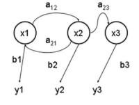 马尔可夫模型(HMM)与隐马尔克夫模型(转) - ♂苹果 - 眼睛想旅行