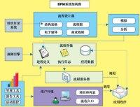 企业架构之流程管理(BPM)