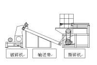 机器工作时物料采用油压缸推进,并配有气动夹紧装置.图片