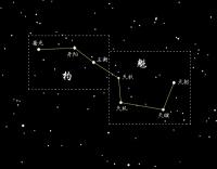 北斗七星(来自百度) - 星情回首 - 新起点新开始