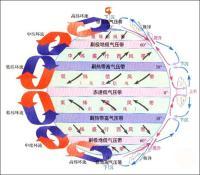 气压带和风带的季节移动由于地球的公转运动,太阳直射点随季节的变化图片