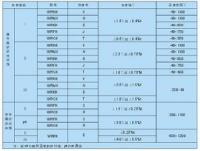 铠装热电阻热响应时间表
