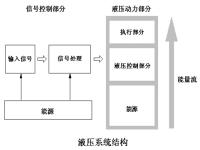 液压系统结构