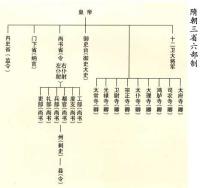 三省六部制 - zyltsz196947 - zyltsz196947的博客