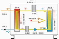 热泵热水器的基本原理:它主要是由压缩机,热交换器,轴流风扇,保温图片