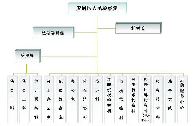 广州市天河区人民检察院图片