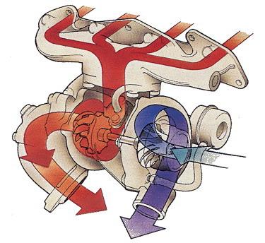 红色涡轮增压_涡轮增压发动机危险吗_日系带涡轮增压发动机