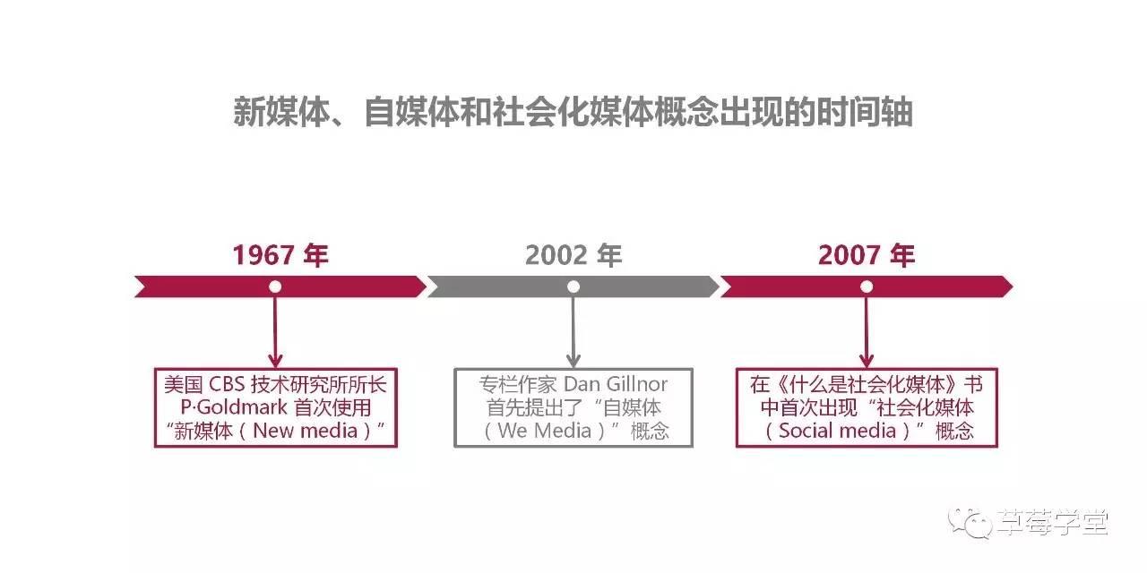 新媒体、自媒体、社会化媒体的联系和区别