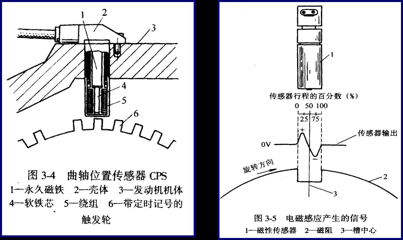 玉柴曲轴位置传感器图片   汽车上的曲轴位置传感器图片高清图片