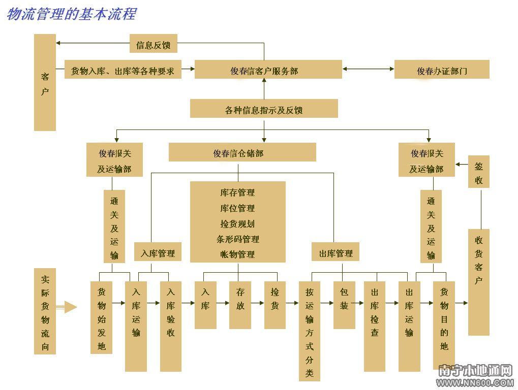 物流管理部工作流程图片