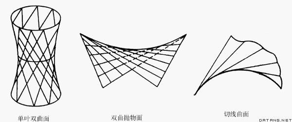 这就是说,柱面和锥面各由一族直母线组成,而单叶双曲面和双曲抛物面各图片