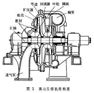 离心式压缩机的定子和转子的作用是什么?图片