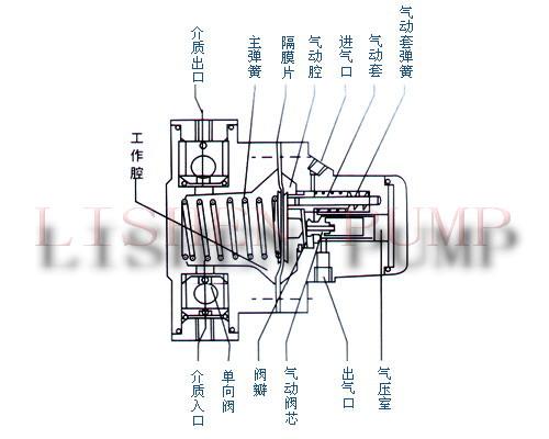 (导致泵不能工作的主要原因)气动单向隔膜泵的工作压力应控制在0.2-0.图片