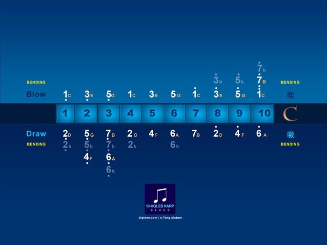 以十孔口琴特有的音阶排列来区分种类图片