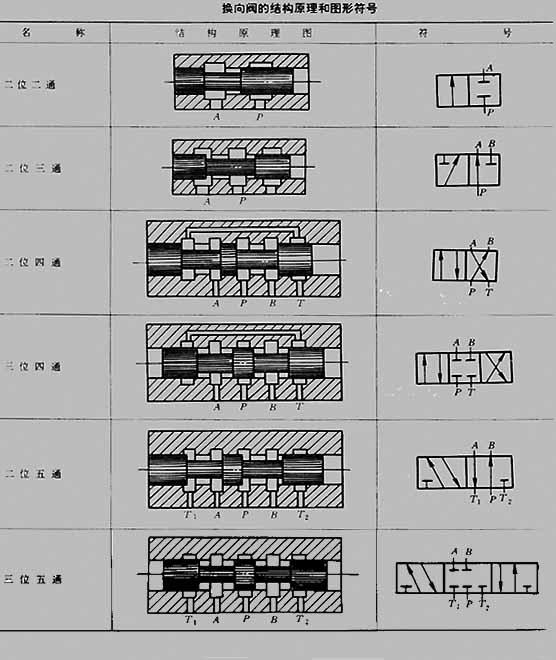 换向阀的结构和工作原理    结构    阀体:有多级沉割槽的圆柱孔图片