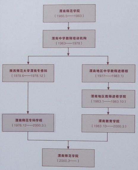 渭南师范专科学校 高清图片