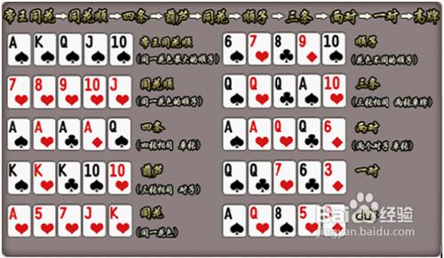 求助,大表哥里的赌博,德州扑克,色子