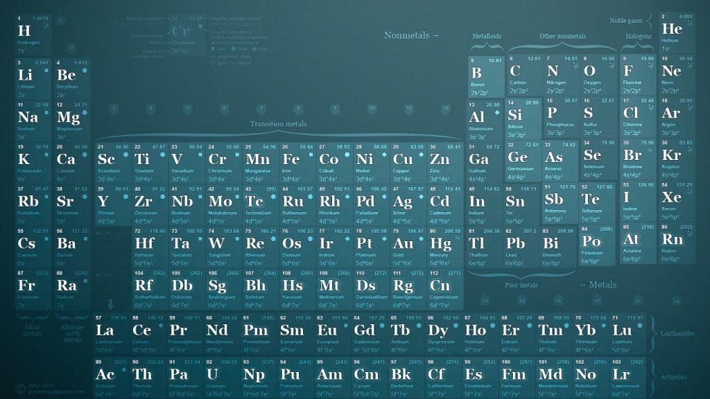 【嘿嘿】形形色色的元素周期表图片