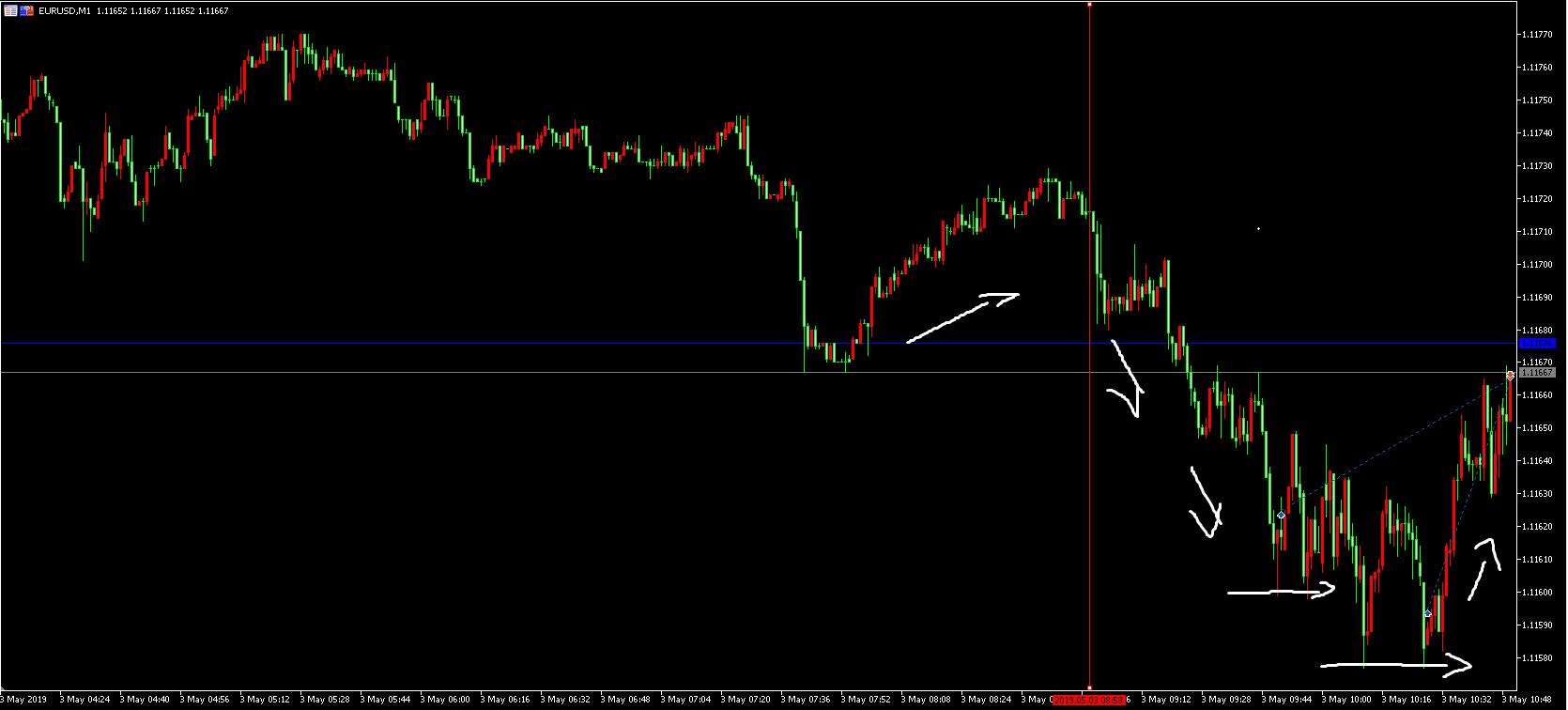 欧美日内交易——(持续更新)