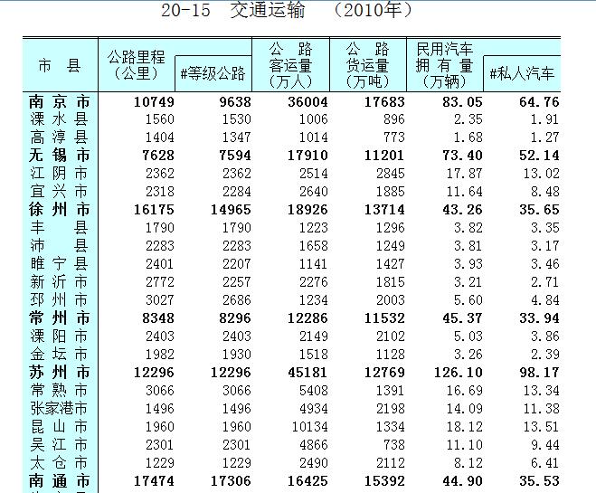 全国私家车保有量 - 私家车930紫悦 - 私家车当专车