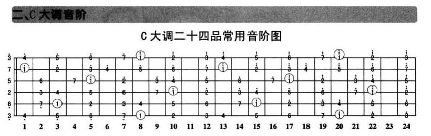 钢琴g大调音阶图c大调吉他音阶图f大调 2把位 音阶图图片