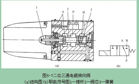 二位三通机动换向阀的图形符号分享展示图片