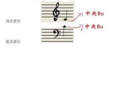 这个中央do通常在五线谱上的对应图片