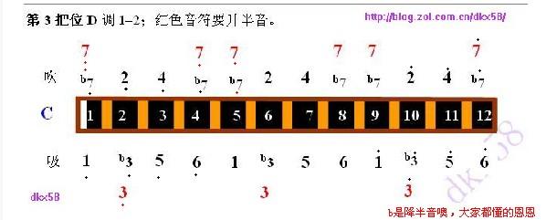 求半音阶口琴各把位音阶表图片