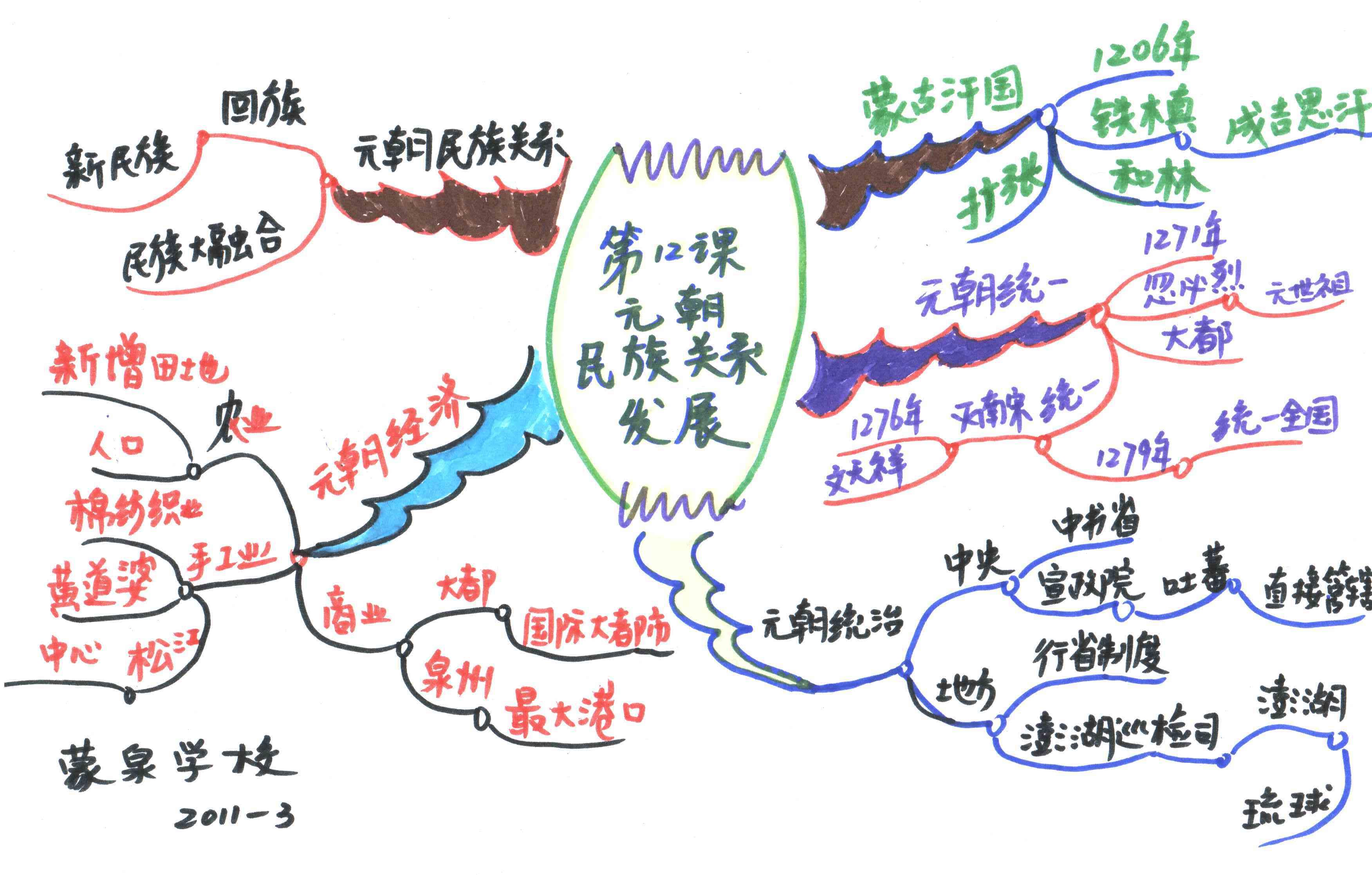[转载]高中语文,物理,地理,政治,数学,化学,历史,生物,英语思维导图图片