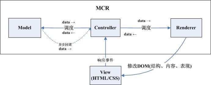 MCRV开发模式
