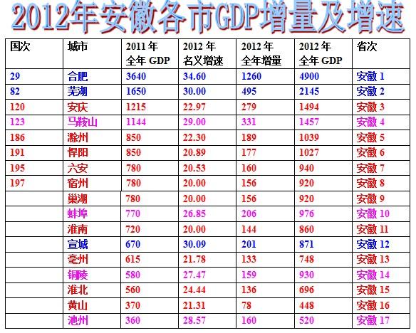 深圳增量小汽车_磁电式增量编码器芯片_2012gdp增量