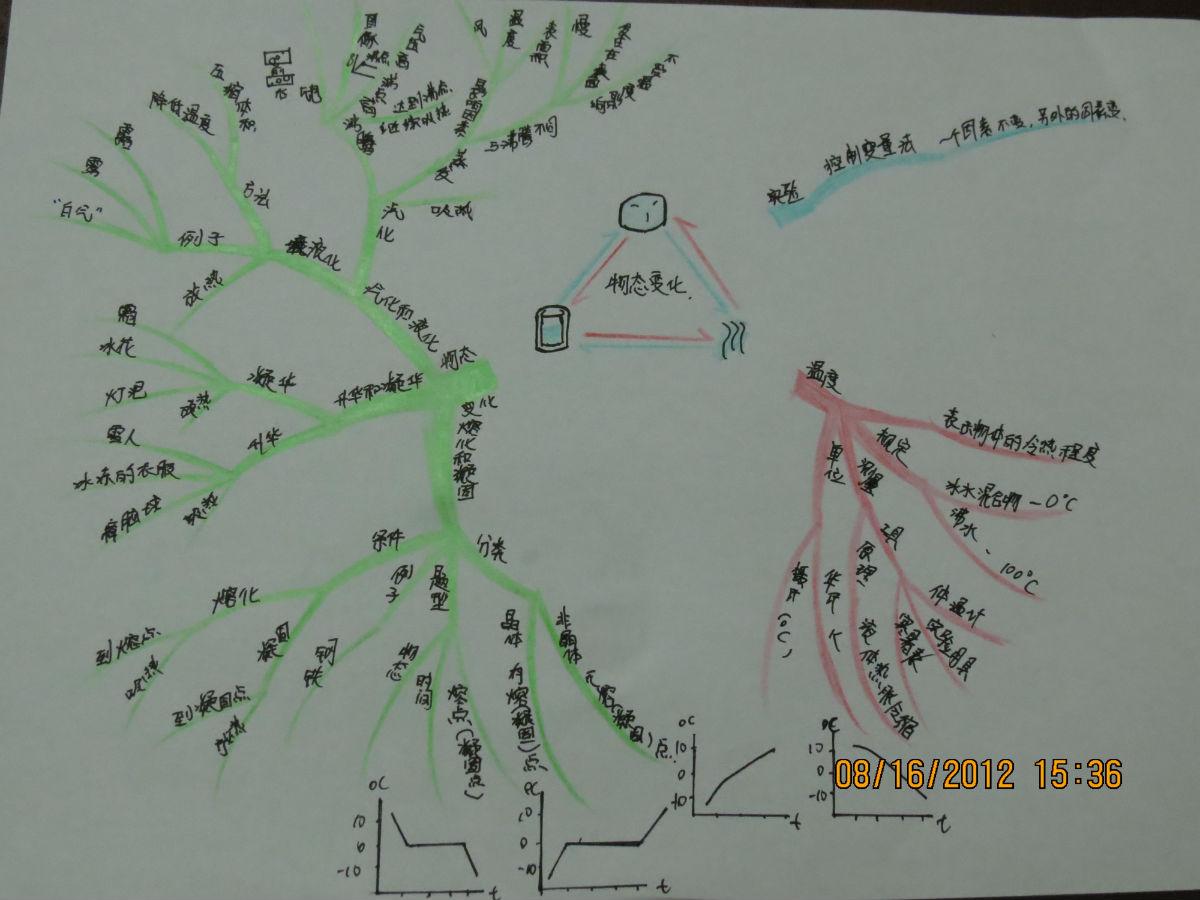 八年级上物理思维导图与初二各章知识点图片