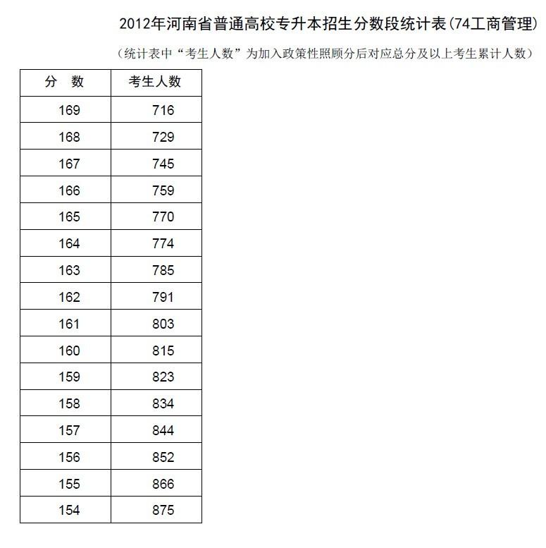 2012专升本分数线_河南财税等专科学校吧