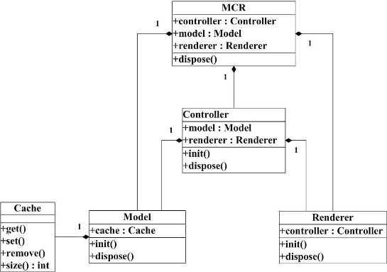 图6 基于MCRV模式的框架原型