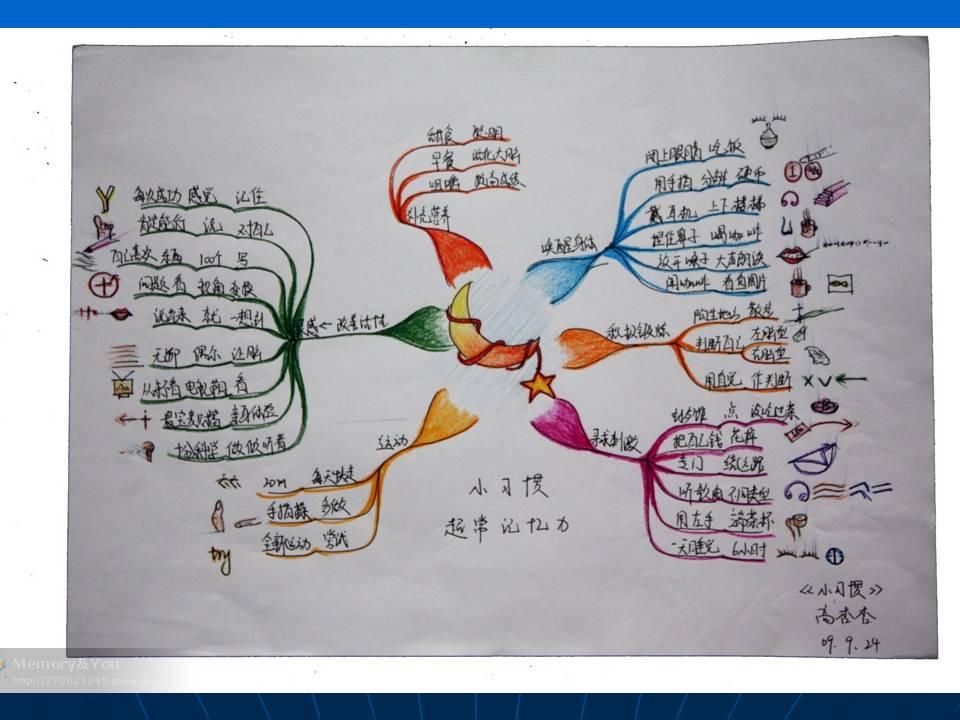 思维导图的制作是手工绘制好还是用计算机软件制作好图片