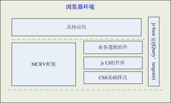 图7 基于MCRV模式的开发框架与其他Web页其他部分的关系