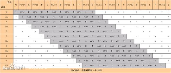 dg教你看简谱音阶转调图,转调翻译再也不求人 复音口琴吧 高清图片