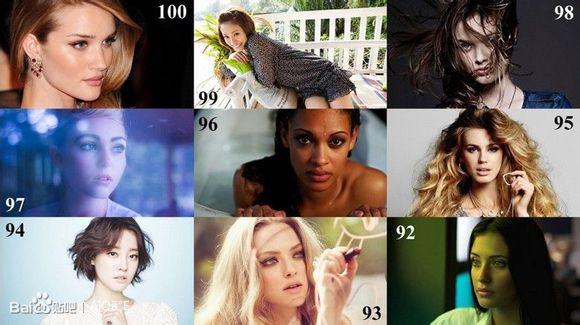 2013年度全球百大最美脸蛋排行全榜单