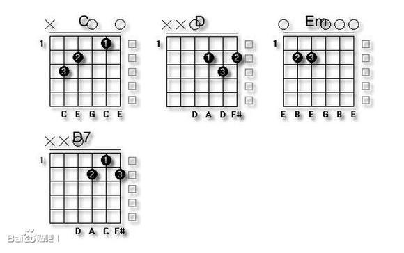 ... 指法图吉他常用和弦指法图 吉他入门和弦指法图12