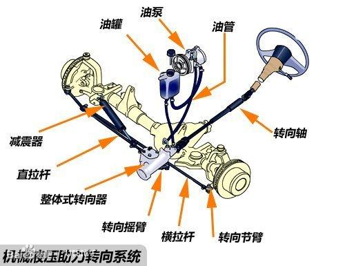 机械液压助力系统的主要组成部分有液压泵图片