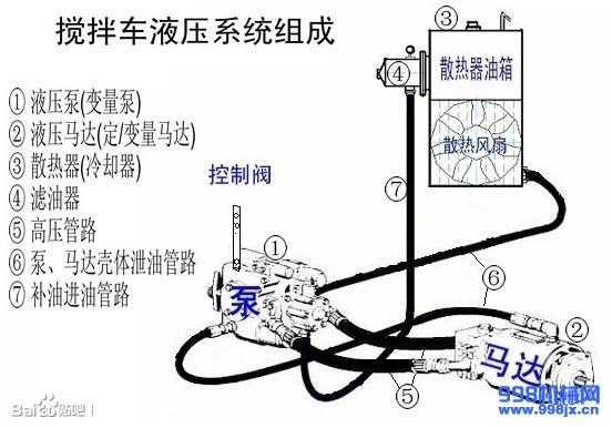 混凝土搅拌车液压系统组成及连接示意图图片