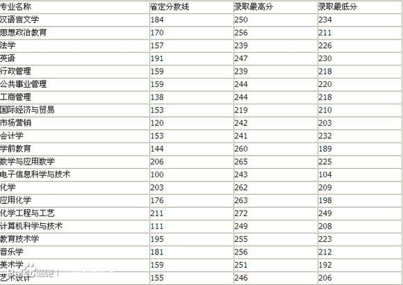 【公告】2013河南专升本各校专业录取分数线
