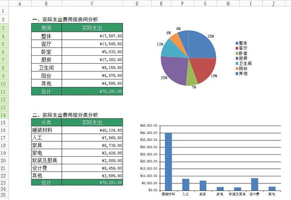 装修预算清单和结算清单模板(excel表格),大家只要把自己的数高清图片