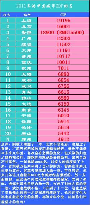 中国gdp增长率_中国十大潜力房价城市_中国2012城市gdp