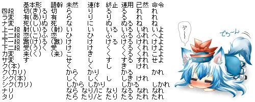 日语的形容词 动词的变形好复杂图片