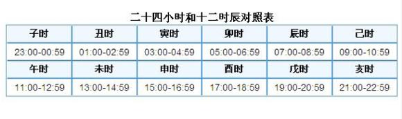 未(wèi),申(shēn),酉(yǒu),戌(xū),亥(hài)代表了十二个时辰,你图片
