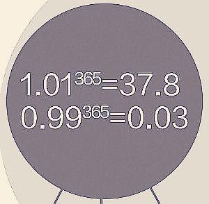 01的365次方等于37.80.99的365次方等于0