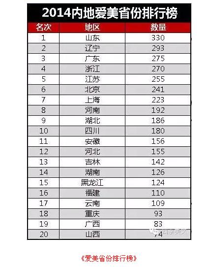 2014中国美女城市排行榜 竖