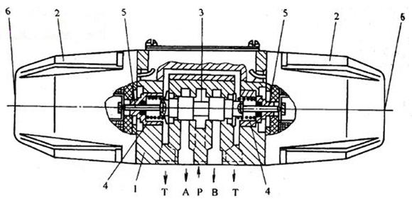 电磁换向阀的基本工作原理是相同的,通过电磁铁控制滑阀阀芯的不同位图片